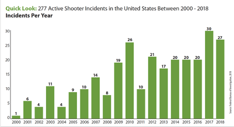 graph explaining rates of active shooters in USA 2000-2018